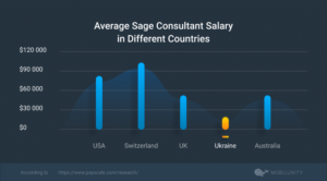 Sage Consultant salary difference